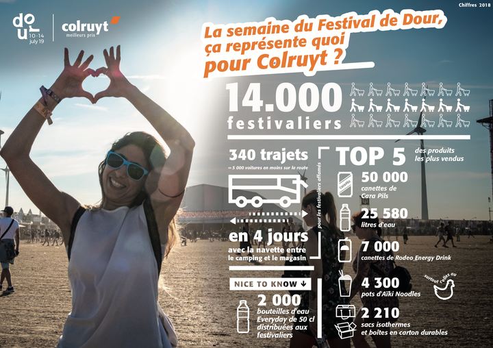 Les chiffres 2018 de Colruyt x Dour Festival