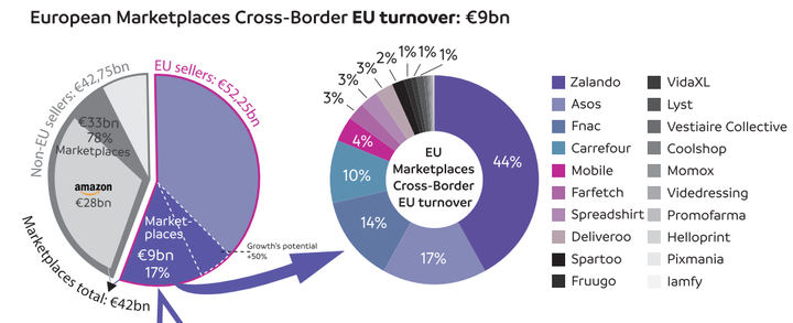 Cross-Border Commerce Europe, Top 20 Marketplaces Cross-Border Europe