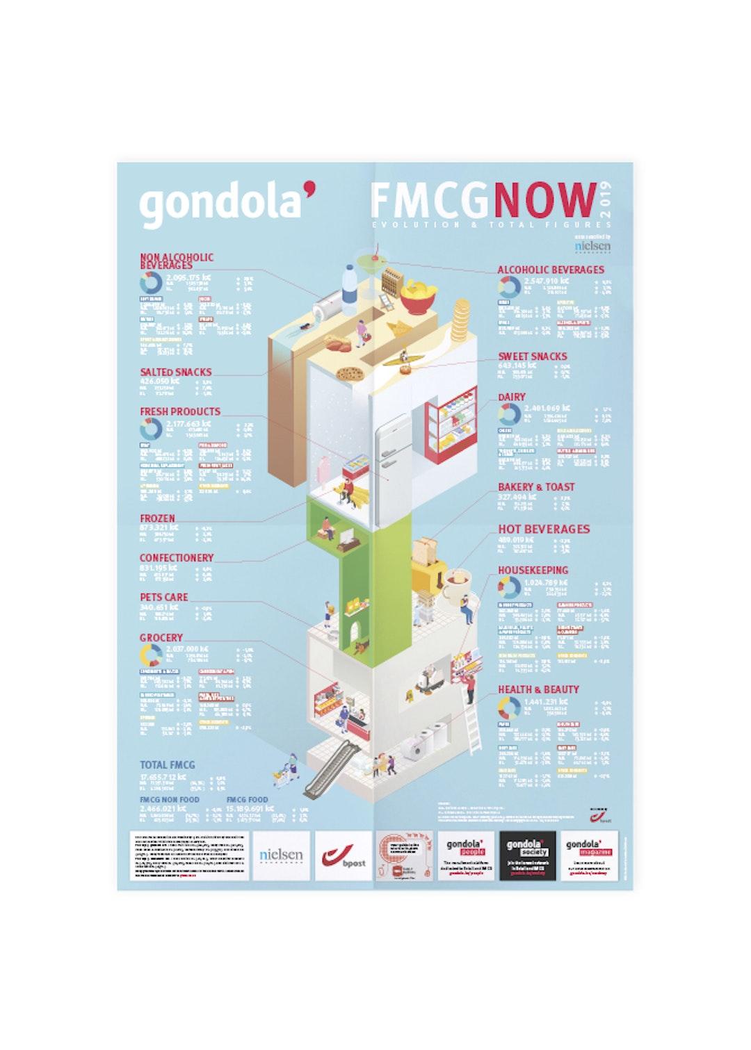FMCG poster